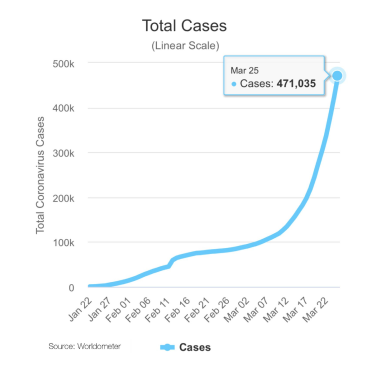 Pandemic Total Cases