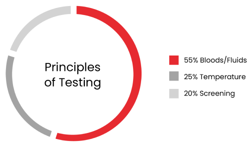 Testing Infographic